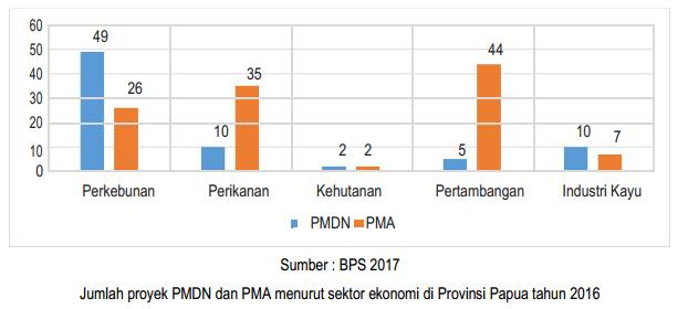 jumlah-proyek-PMDN-dan-PMA-menurut-sektor-ekonomi-di-provinsi-papua-2016